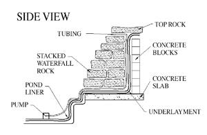 Waterfall Construction